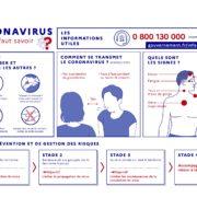 COVID-19 : tout savoir sur le coronavirus